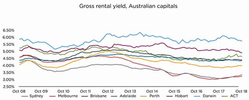 澳洲房产投资权威报告!墨尔本、悉尼都囊括在内!(2018-11)