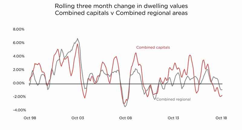 澳洲房产投资权威报告!(2018-11)_房价季度变化