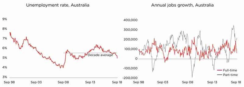 澳洲房产投资权威报告!失业率!(2018-11)