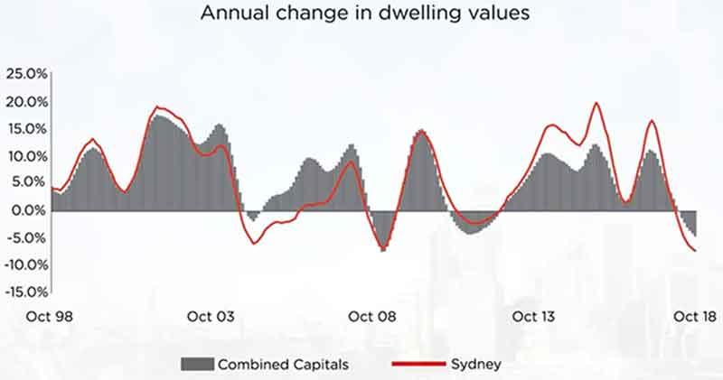 澳洲房产投资权威报告!悉尼房产市场!(2018-11)