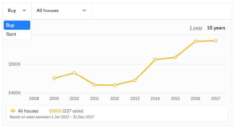 澳洲房产市场分析工具