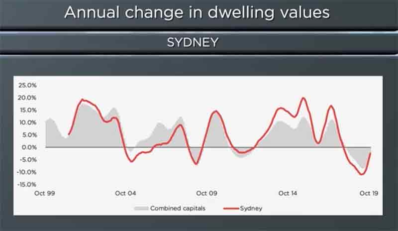 澳洲房产市场报告(2019-11)