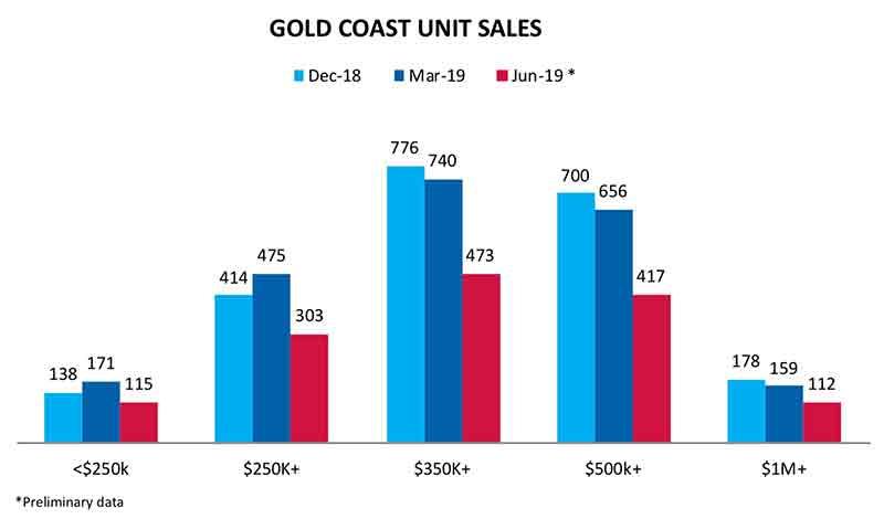 黄金海岸房产市场报告