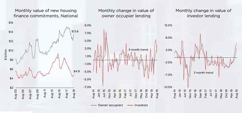 信贷 新房住房信贷投入在6、7、8三个月上涨了11.9%,投资信贷上涨了11.6%。住房信贷开始再次活跃起来,但是这次的上涨是在一个非常低的基础之上,并且获得贷款批准仍然比之前银行业皇家委员会(banking royal commission) 要难,因为贷方将重点放在借款人的支出上,并减少他们对高负债与收入比率的借款人的敞口 和贷款价值比。 如果信贷趋势进一步加速,或者投机性投资在市场上出现过多,我们可能会看到监管机构介入市场。 如果从近期的历史来看,新一轮宏观审慎政策举措可能会对市场状况产生立竿见影的效果。 接下来几个月我们应该能会看到房产市场在更多在售房产和更多住房总数的情况下表现如何,能够测试房产市场的深度。