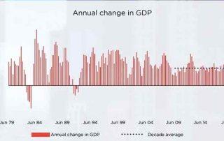 澳洲房产报告2019-12 GDP变化
