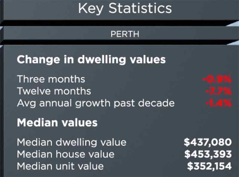 澳洲房产报告2019-12