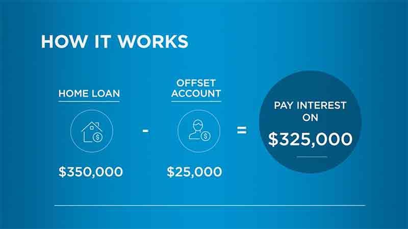 关于澳洲购房贷款的offset
