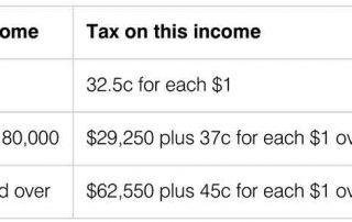 澳洲个人所得税、房产增值税