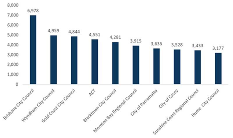 截止到2019年11月获批住房数量前十的地方行政区域