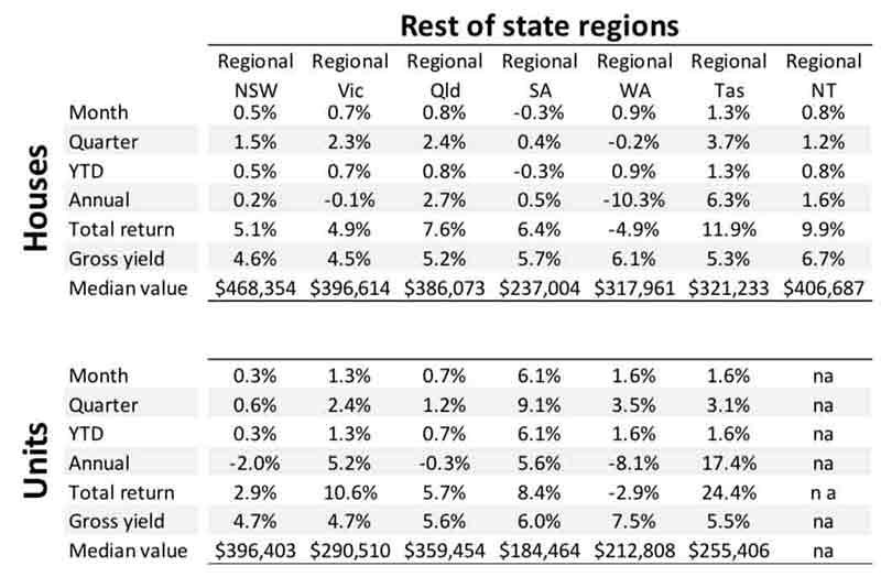 澳洲房产市场报告(2020-02)