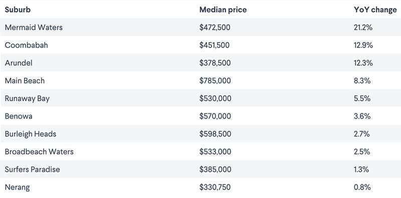 澳洲黄金海岸公寓价格
