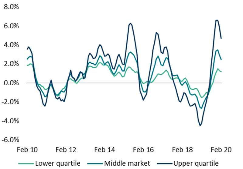 不同价格区间表现,高价格区间由于低价格区间