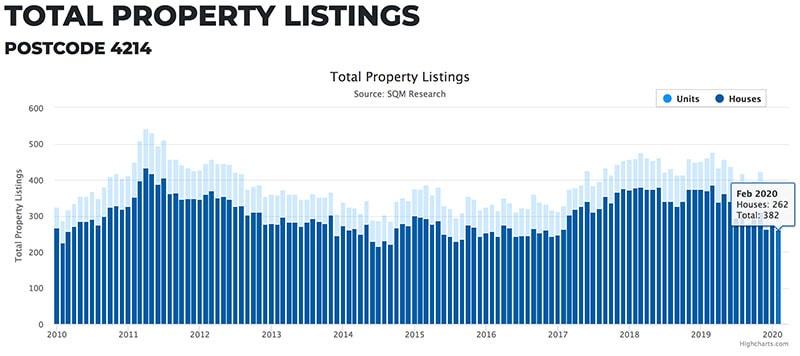 澳洲黄金海岸房产别墅和公寓在售数量Ashmore和Arundel