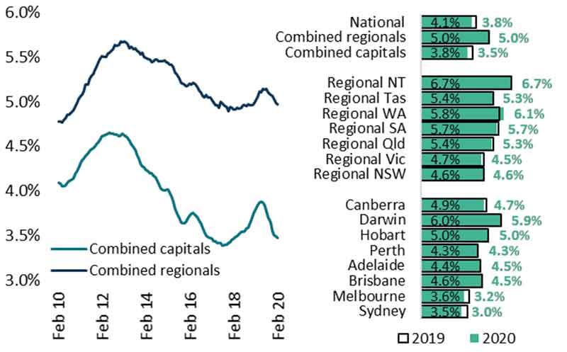 澳洲房产_毛租金收益率