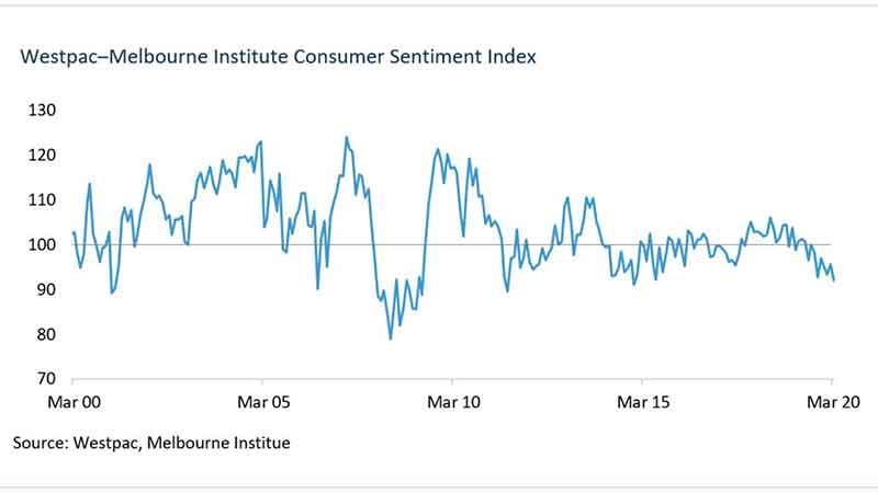澳洲房产动态_消费者信心指数