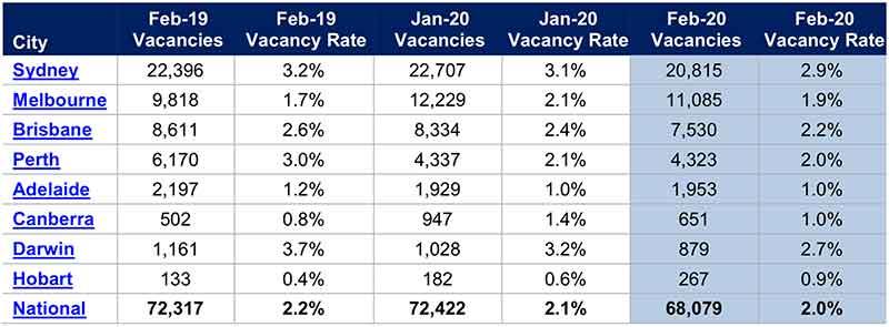 澳洲租房_澳洲租房市场空置率下跌SQM Research