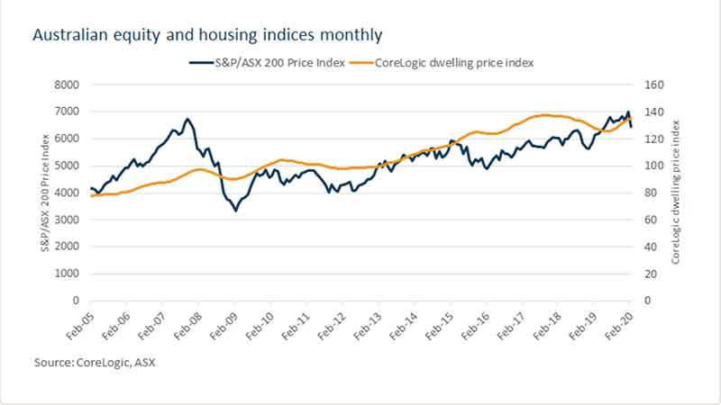 澳洲放房产动态_股票与房价指数