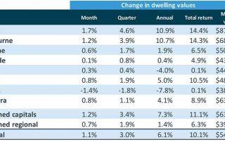 澳洲房价变化_澳洲房产市场报告