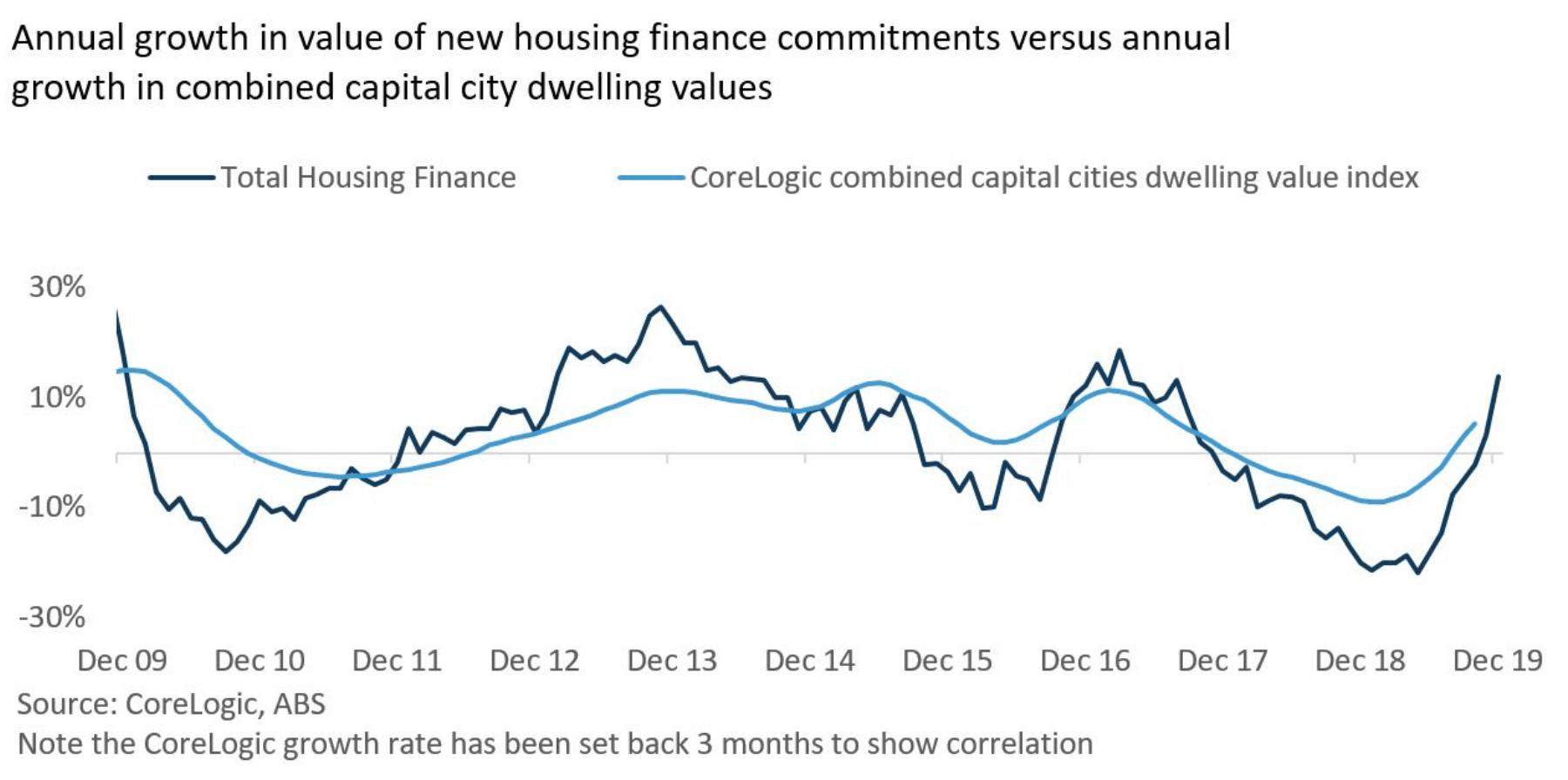 2019年12月住房金融出现大幅提升