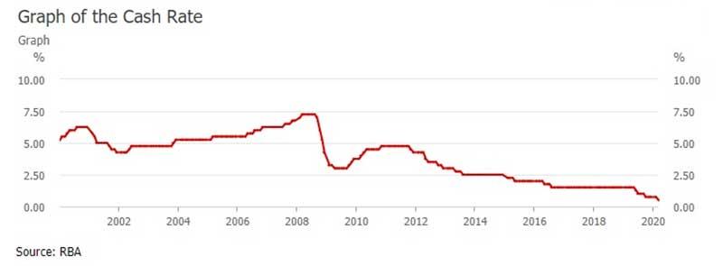 现金利率和利息率