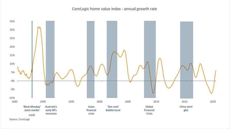 澳洲房产动态_房价变化1985-2020 图片摘自Corelogic