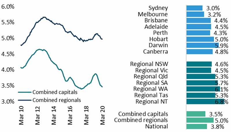 澳洲房产市场最新动态-毛租金收益率
