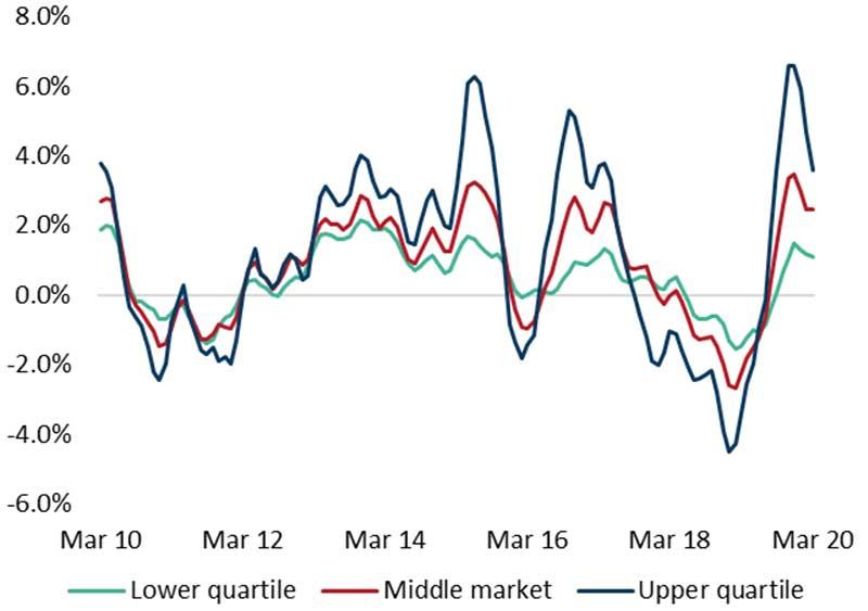 澳洲房产市场最新动态_3月份季度首府城市综合房价趋势