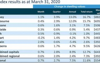澳洲房产最新动态_澳洲房价变化