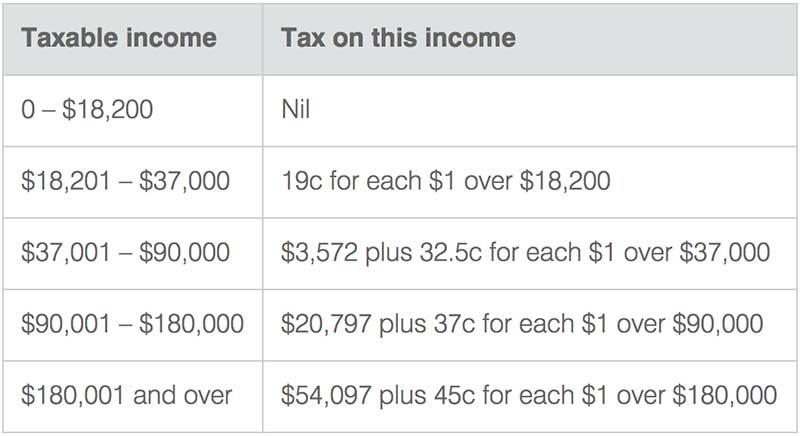 澳洲房产税-税务居民税率