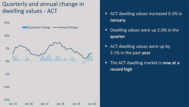 澳洲房价走势图,澳洲房价走势-首都领地