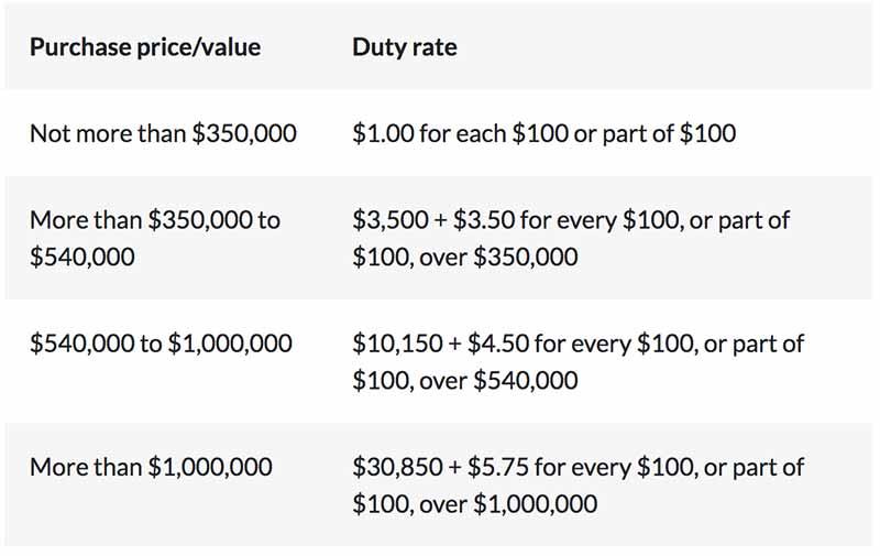 昆州印花税税率—自住优惠税率