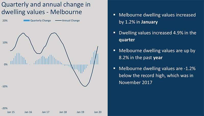 澳洲房价走势图,澳洲房价走势,墨尔本