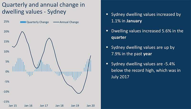 澳洲房价走势图,澳洲房价走势,悉尼