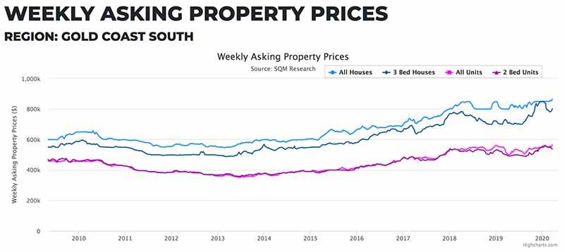澳洲黄金海岸房价走势,澳大利亚黄金海岸房价多少钱?Gold Coast South