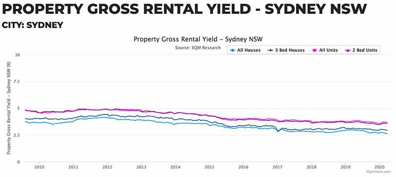 悉尼租金回报率/空置率/租金_租金收益率