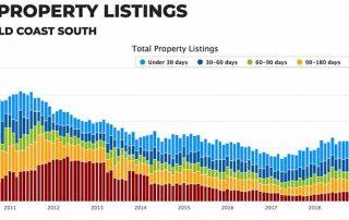 澳大利亚黄金海岸房价多少钱?在售房产数量,Gold Coast South