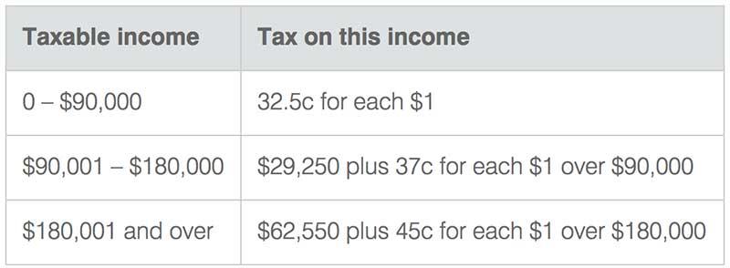 澳洲房产税-非税务居民税率
