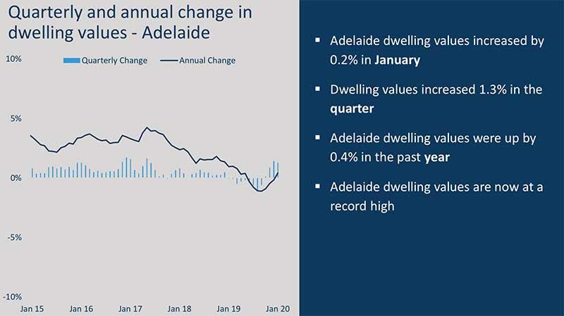 澳洲房价走势图,澳洲房价走势-阿德莱德