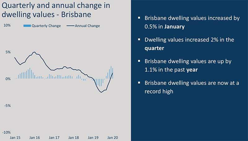 澳洲房价走势图,澳洲房价走势,布里斯班