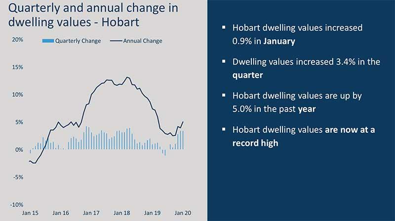 澳洲房价走势图,澳洲房价走势-霍巴特