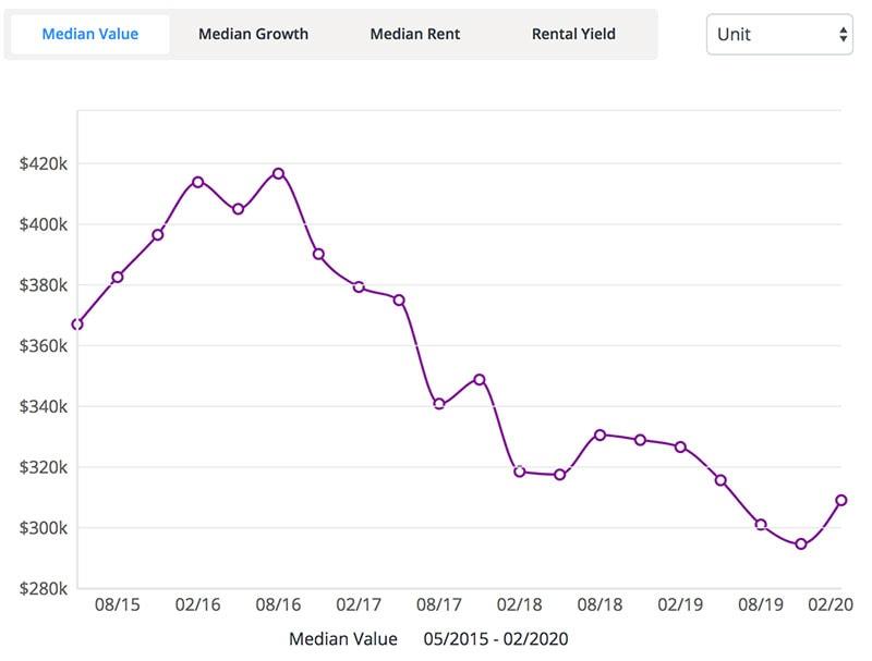 澳洲黄金海岸投资分析之Coomera 公寓数据