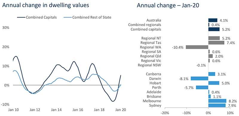 澳洲房价走势图,澳洲房价走势,澳洲整体