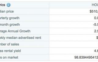 澳洲黄金海岸投资分析之Coomera 别墅数据