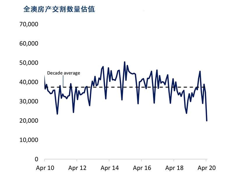 澳洲房产市场4月份情况—市场活动大幅下跌,房价稳定