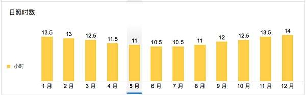 澳洲黄金海岸天气-黄金海岸温度