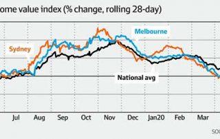 悉尼房价出现下跌,未来三年跌幅最大可达15%