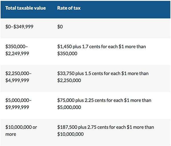 澳洲土地税怎么计算的? 昆州土地税详解!