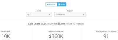 澳洲黄金海岸公寓价格-中位价
