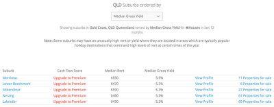 澳洲黄金海岸别墅租金回报率最高的5个区域
