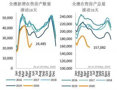 澳洲房价-新增在售房产数量和在售房产总量